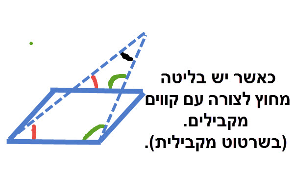 שני חותכים היוצאים מתוך צורה עם ישרים מקבילים ונפגשים יוצרים משולשים דומים.