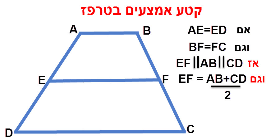 קטע האמצעים בטרפז מקביל לבסיסים ושווה למחצית סכום הבסיסים.