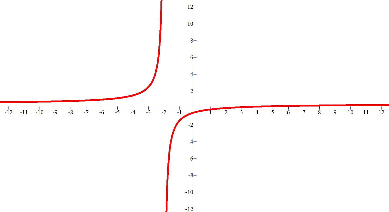 סקיצה של גרף הפונקציה