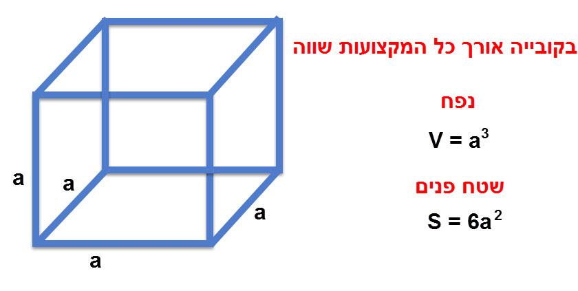 חישוב נפח ושטח פנים של קובייה