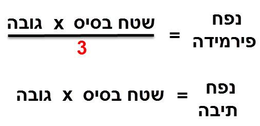 נפח תיבה הוא פי 3 מנפח פירמידה מלבנית עם אותם מימדים