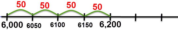 יש 4 רווחים היוצרים פער של 200, לכן כל רווח הוא 50