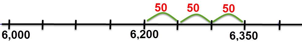 המספר 6350 נמצא 3 רווחים מהמספר 6200 על ציר מספרים זה