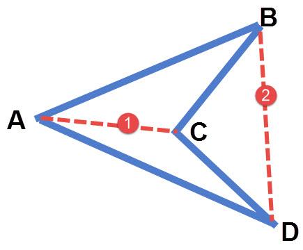 מרובע ABCD. אלכסון 1 עובר בתוך המרובע. אלכסון 2 עובר מחוץ למרובע.