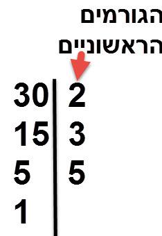 פירוק המספר 30 לגורמים ראשוניים