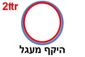 היקף מעגל