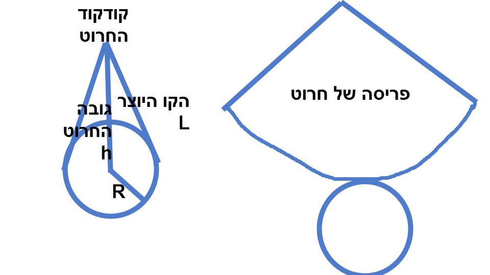 בפריסה של חרוט חשוב לשים לב שהקו שהוא חצי עיגול נראה כגדול יותר מבסיס החרוט (אורך חצי העיגול כהיקף המעגל)