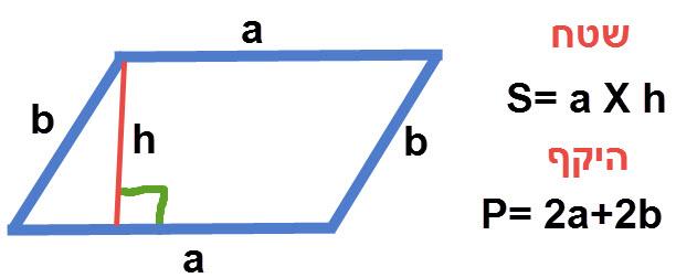 שטח והיקף מקבילית