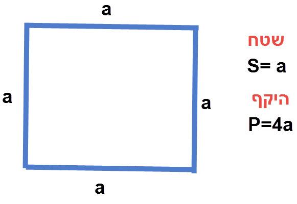שטח והיקף ריבוע, שטח ריבוע הוא צלע כפול עצמה. או מכפלת האלכסונים לחלק ב 2