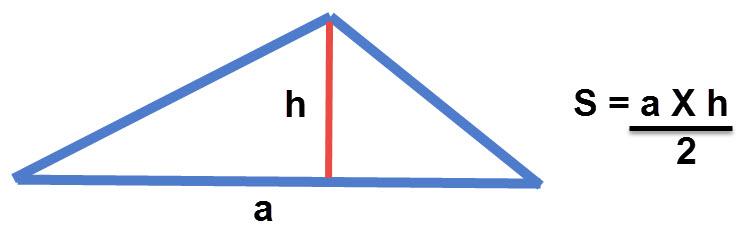 שטח משולש הוא מכפלת צלע המשולש בגובה אל הצלע לחלק בשניים.