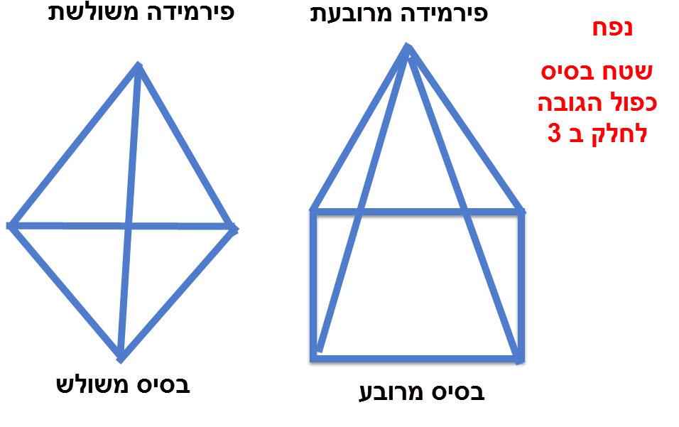 פירמידה משולשת ומרובעת