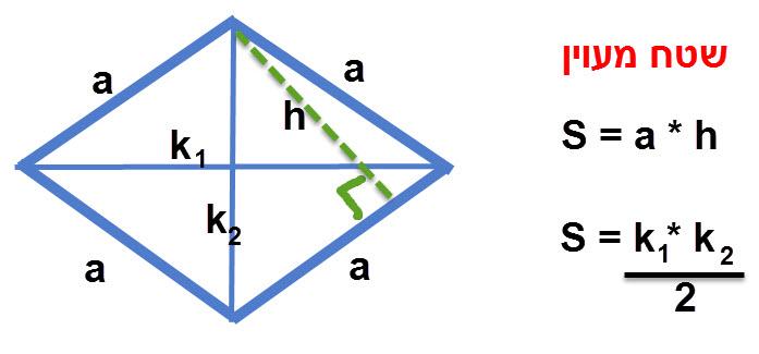 שטח מעוין הוא מכפלת צלע בגובה שלה. מכפלת האלכסונים לחלק ב 2.
