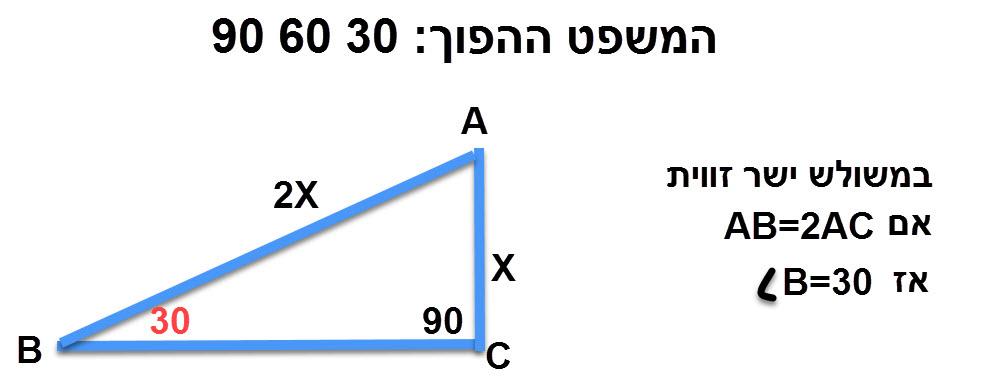 המשפט ההפוך: במשולש ישר זווית אם צלע שווה למחצית היתר אז הזווית שמול הצלע שווה ל 30 מעלות