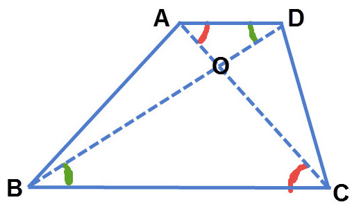 הזוויות האדומות והזוויות הירוקות שוות זו לזו כי הן זווית מתחלפות בין ישרים מקבילים