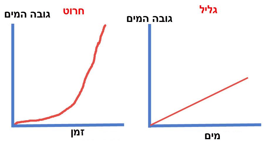 שרטוט הגרף של גובה המים כפונקציה של הזמן