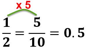 1/2=0.5