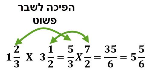 דוגמה לכפל של מספר מעורב