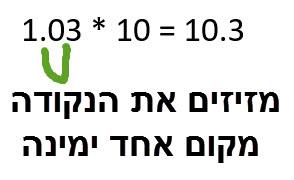 1.03 * 10 = 10.3