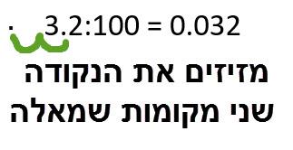 3.2:100 = 0.032 מזיזים את הנקודה שני מקומות שמאלה