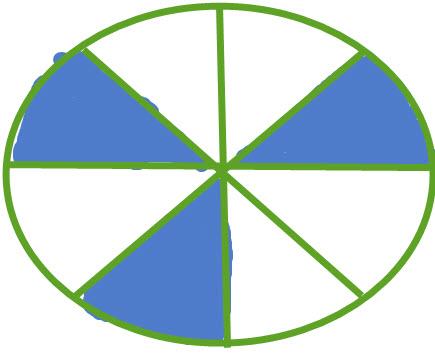 עיגול המחולק ל 8 חלקים שמתוכם 3 צבועים בכחול