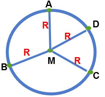 מרחק הנקודות הנמצאות על המעגל ממרכז המעגל (M) הוא גודל קבוע והוא רדיוס המעגל