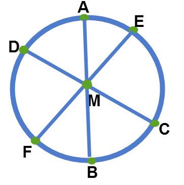 שרטוט קוטר במעגל