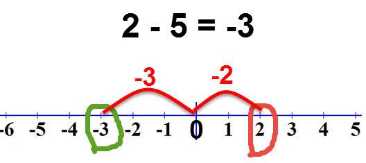 2-5 = -3