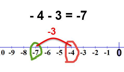 -4 -3 =-7
