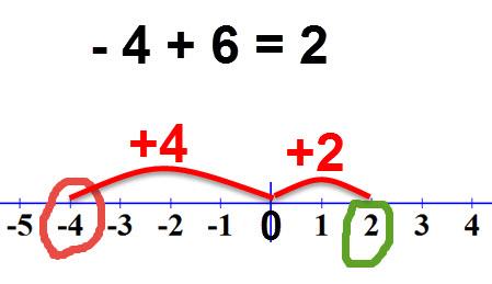 -4 +6 =2
