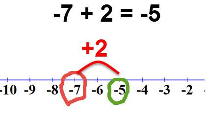 -7 +2 = -5