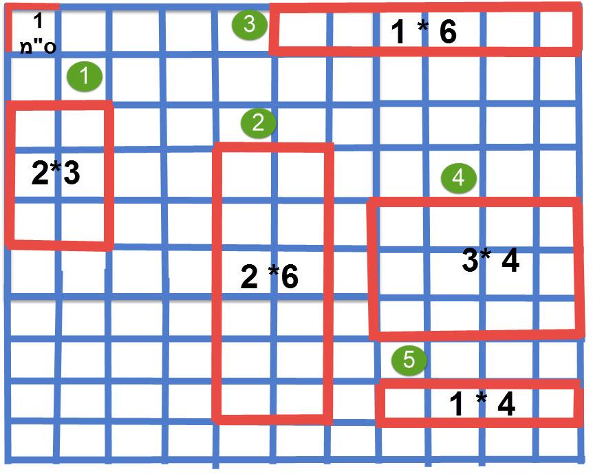 בדקו לאלו מהמלבנים יש שטח או היקף זהה