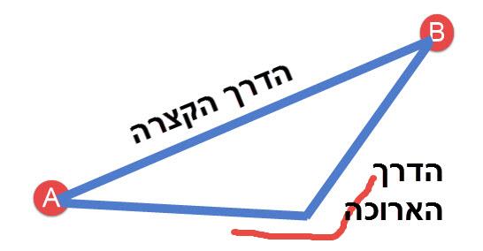 הדרך הקצרה היא הקו הישר. הדרך הארוכה היא שני הישרים.