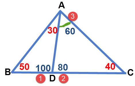 שרטוט עם הפתרון, המספרים האדומים מציינים את הסדר שבו נמצאו הזוויות