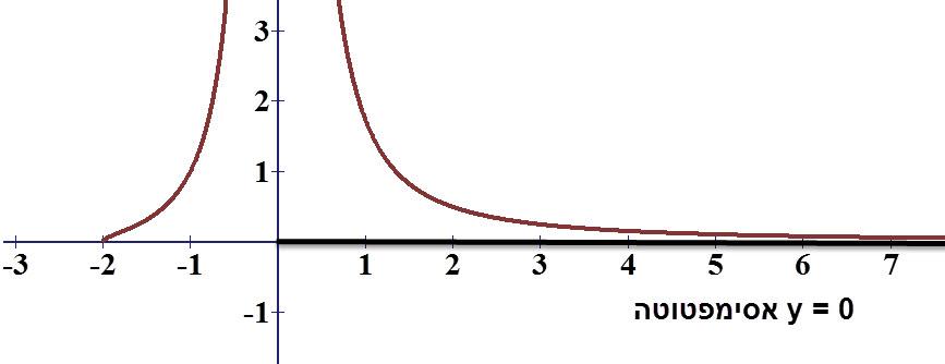 שרטוט הפונקציה והאסימפטוטה y = 0