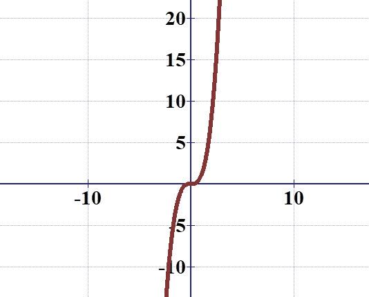 הפונקציה x בשלישית, שואפת לאינסוף אבל אין לה אסימפטוטה