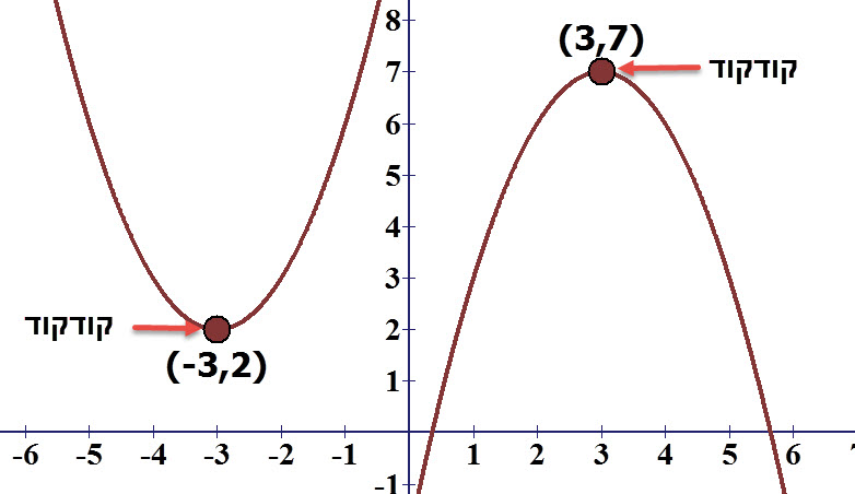 בפרבולה מימין כל ערכי ה y של נקודות על הפרבולה קטן מ 7. בפרבולה משמאל כל ערכי ה y גדולים מ 2.