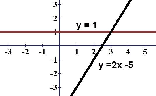 ניתן לראות ששני הישרים נפגשים ב x = 3
