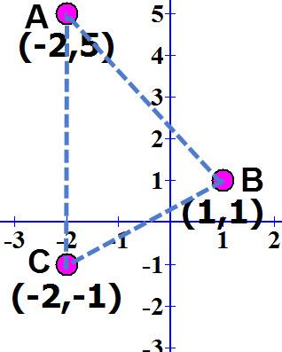 שטח משולש שאתם צריכים לדעת לחשב