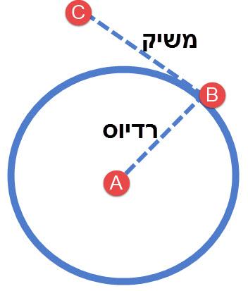 אם ידועות הנקודות A,B ניתן למצוא את השיפוע של הרדיוס AB וגם של המשיק BC.