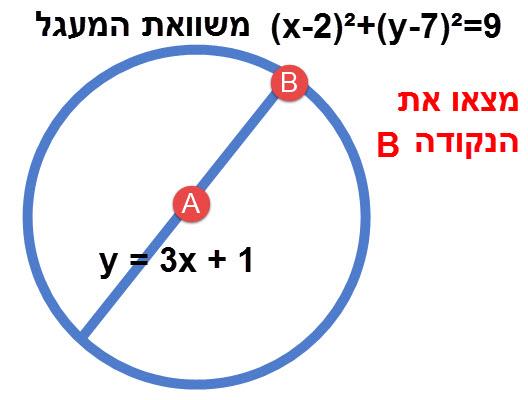 דוגמה לשאלה שאתם צריכים לדעת לפתור