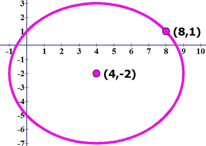 שרטוט המעגל