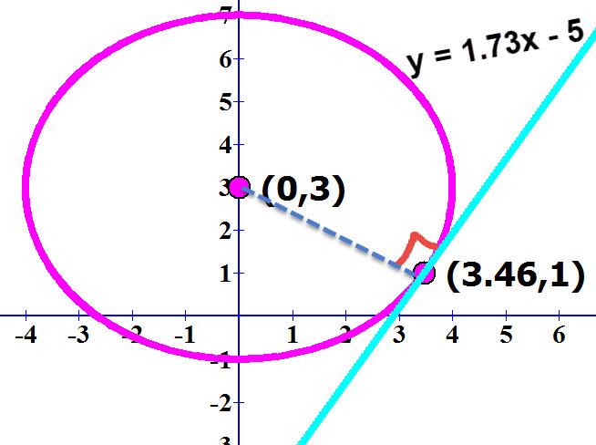 משוואת המשיק למעגל