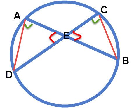 הזוויות הירוקות הן היקפיות הנשענות על אותה קשת. הזוויות האדומות קודקודיות שוות. לכן המשולשים דומים.