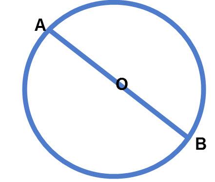 מיתר העובר דרך מרכז המעגל הוא קוטר
