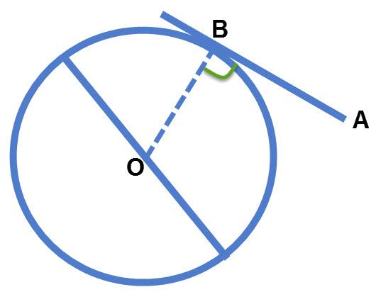אם נתון משיק למעגל ואין רדיוס המגיע אליו רוב הסיכויים שאתם צריכים להעביר אחד כזה. רדיוס יוצר עם המשיק זווית של 90 מעלות.