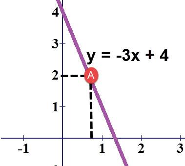 הנקודה A במקום היוצר שטח מלבן מקסימלי