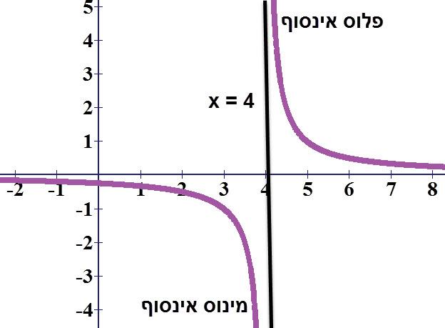 ניתן לראות שכאשר לפונקציה יש ערכים הגדולים קצת מ 4 היא שואפת לפלוס אינסוף וכאשר הערכים קצת קטנים מ 4 היא שואפת למינוס אינסוף