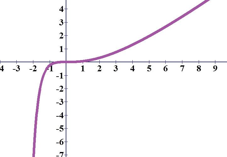 גרף הפונקציה שאינו שואף למספר קבוע