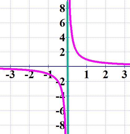 הישר הירוק x = 0 הוא אסימפטוטה אנכית
