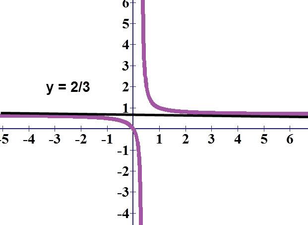 גרף הפונקציה באדום, גרף האסימפטוטה האופקית בשחור